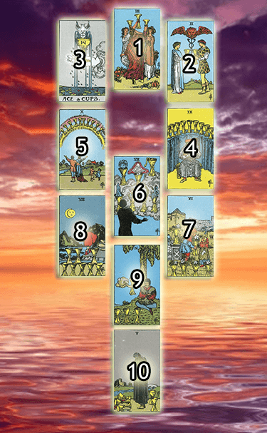Kabbalistic tree of life tarot spread